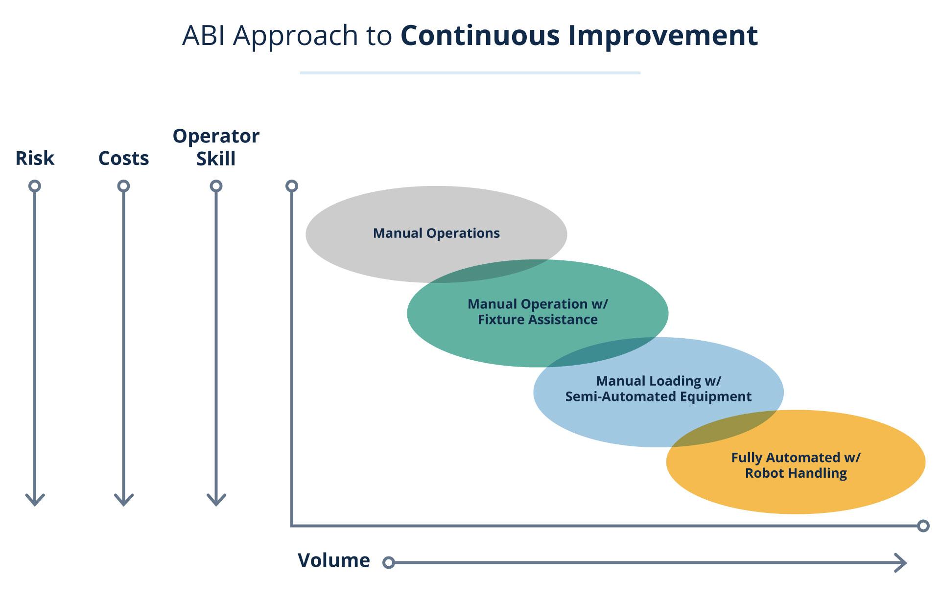 ABI Continuous Improvement Chart